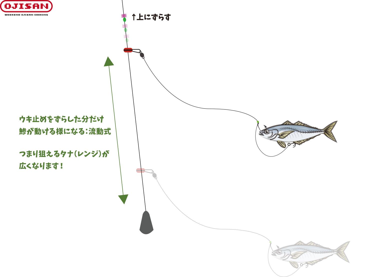 アジ 泳がせ 釣り 仕掛け